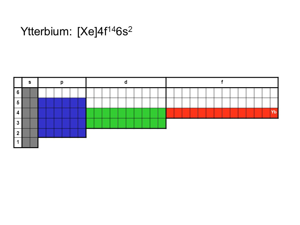 Ytterbium: [Xe]4f146s2 s p d f 6 5 4 Yb 3 2 1
